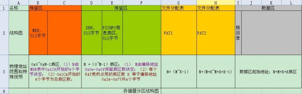 图6. 使用FAT32文件系统的SD卡整体布局