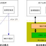 STM32 I2S驱动和WM8978驱动设计模式