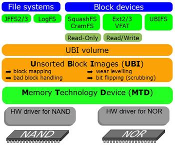 UBI_UBIFS_structure_2_Web