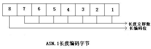 ASN.1长度域编码