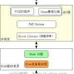 eCos Disk与文件系统框架示意图