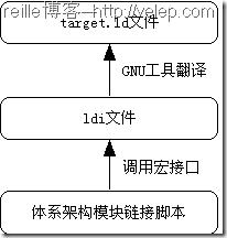 ldi文件与各链接脚本文件的关系