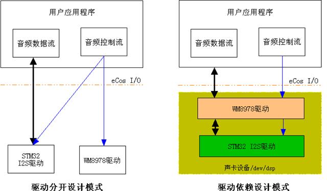 stm32移植ecos #28,ecos i2s driver,音频驱动(上)