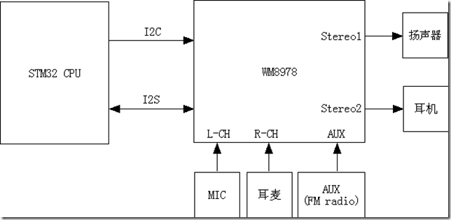 stm32移植ecos #28,ecos i2s driver,音频驱动(上) » reille blog