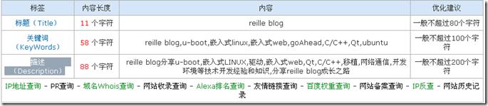 reille blog关键字和描述
